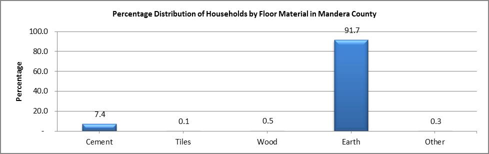 Mandera - Floor Material