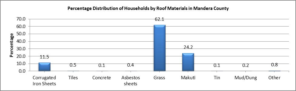 Mandera - Roof Materials