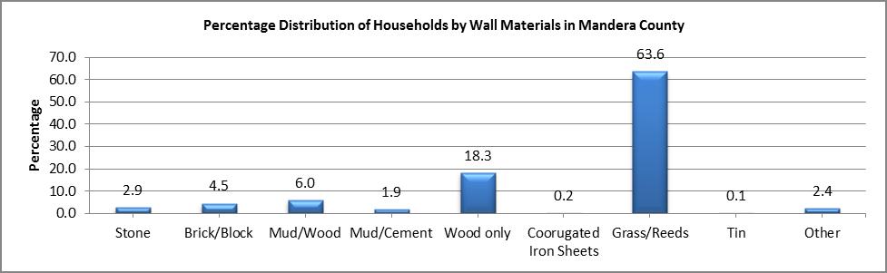Mandera - Wall Materials