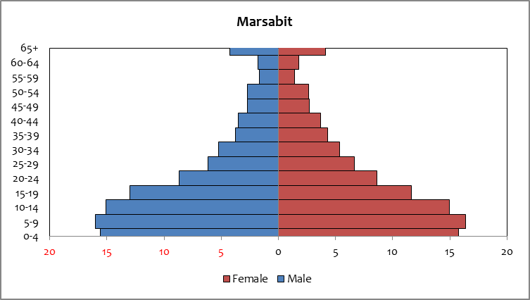 Marsabit - population