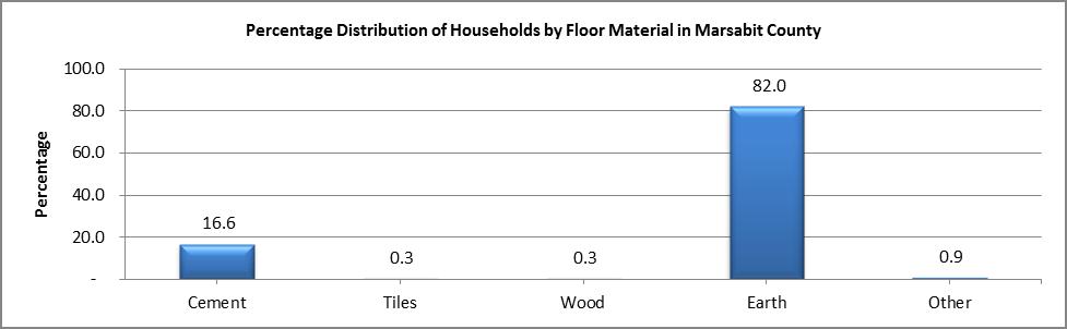 Marsabit - Floor Material