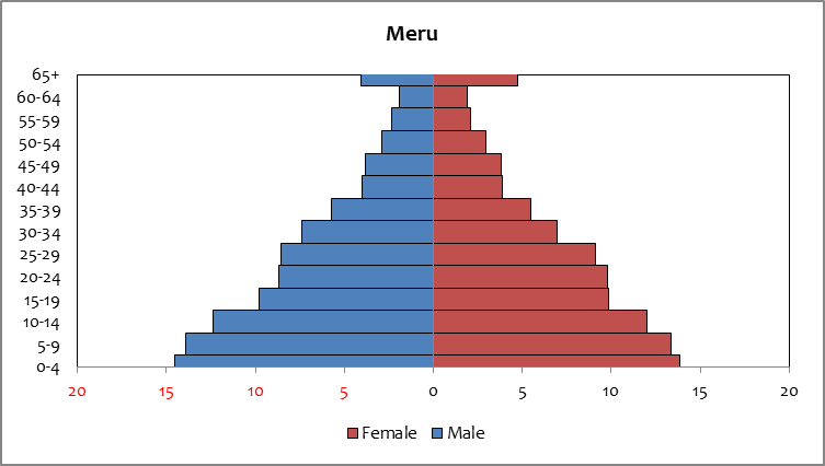 Meru - population