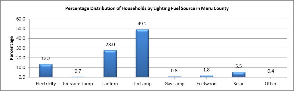 Meru - Lighting Fuel