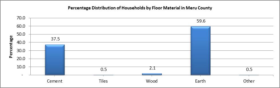 Meru - Floor Material
