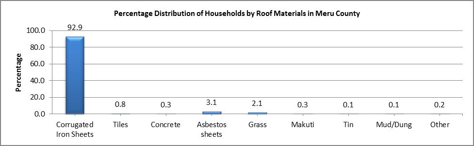 Meru - Roof Material