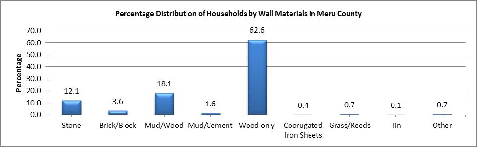 Meru - Wall Materials