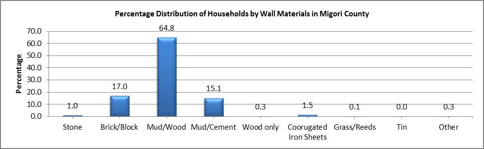 Migori - Wall Materials