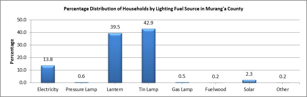 Murang'a - Lighting Fuel