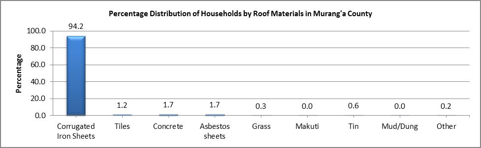 Murang'a - Roof Materials