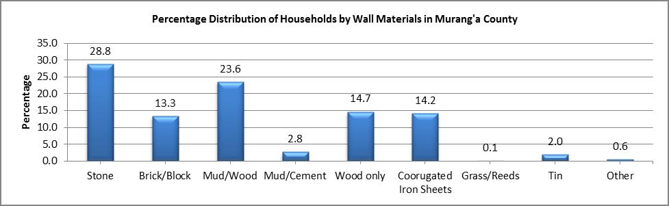Murang'a - Wall Materials
