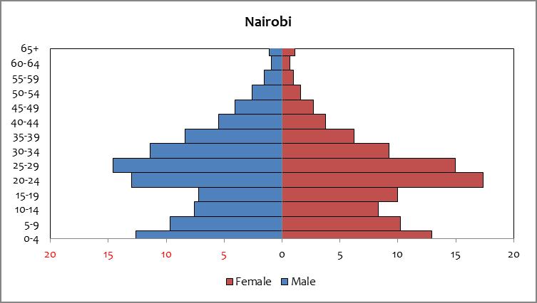 Nairobi - population