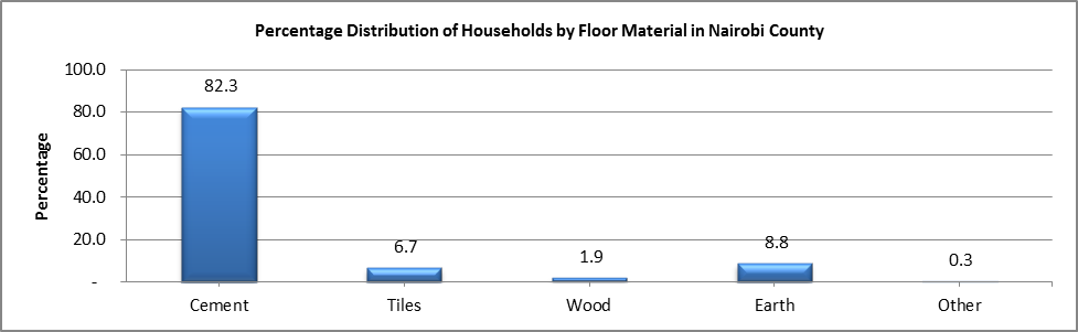 Nairobi - Floor Materials