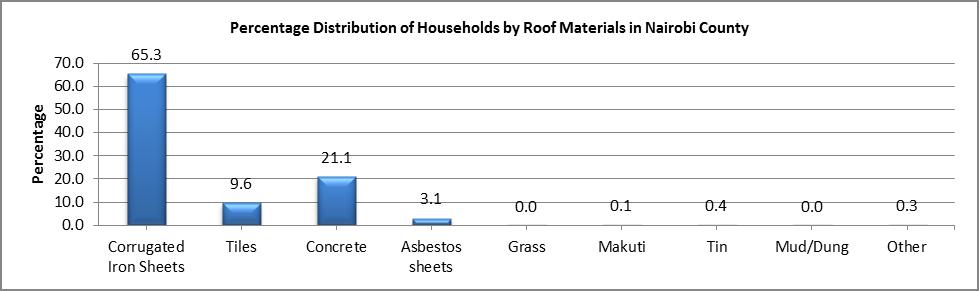Nairobi - Roof Materials