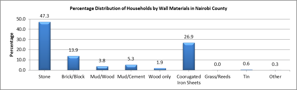Nairobi - Wall Materials