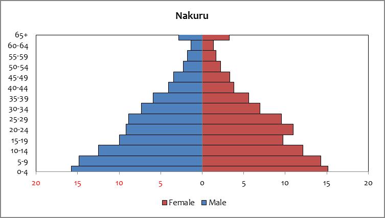 Nakuru - population