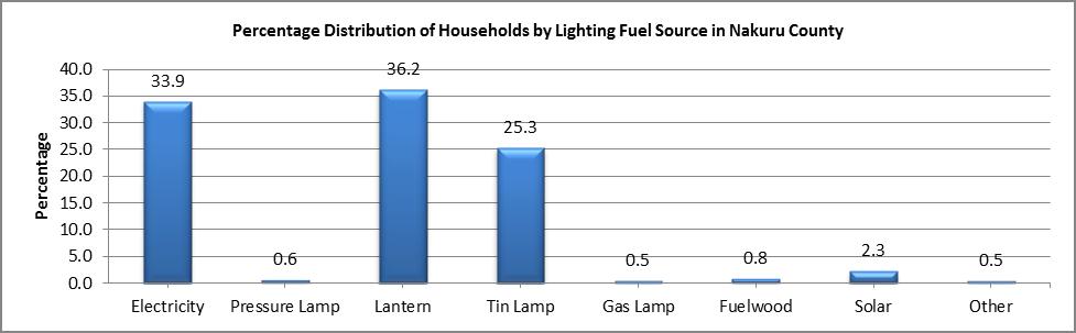 Nakuru - Lighting Fuel