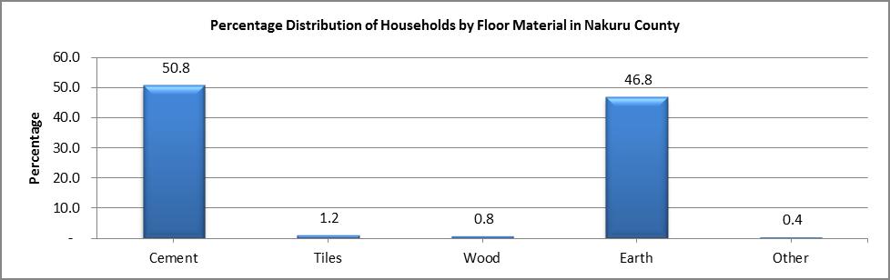 Nakuru - Floor Material