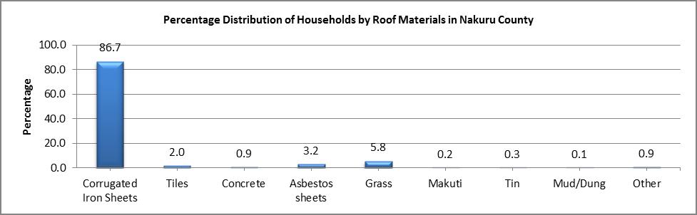 Nakuru - Roof Materials