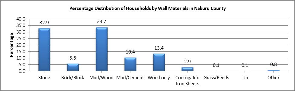 Nakuru - Wall Materials
