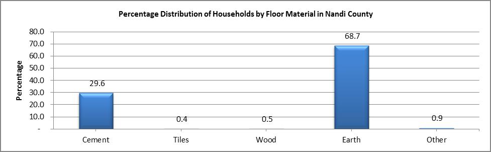Nandi - Floor Material