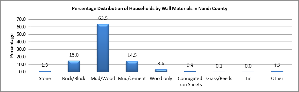 Nandi - Wall Materials