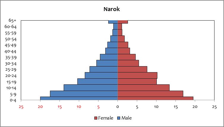 Narok - population