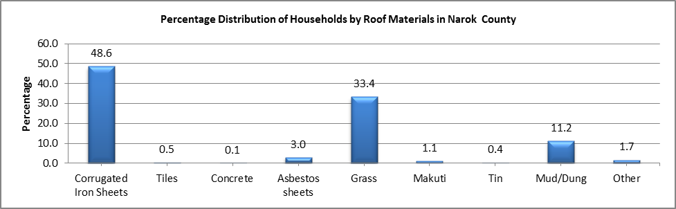 Narok - Roof Materials