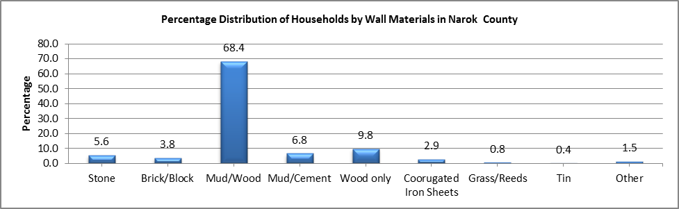 Narok - Wall Materials