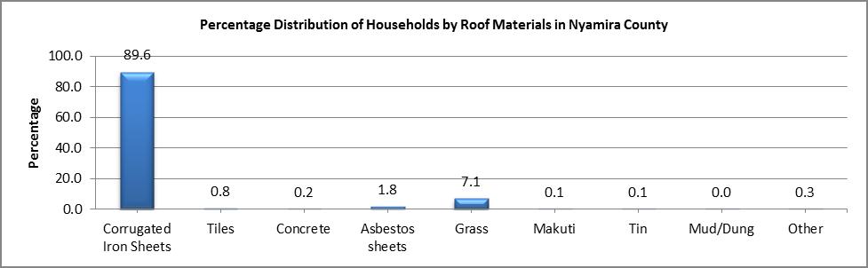 Nyamira - Roof Materials