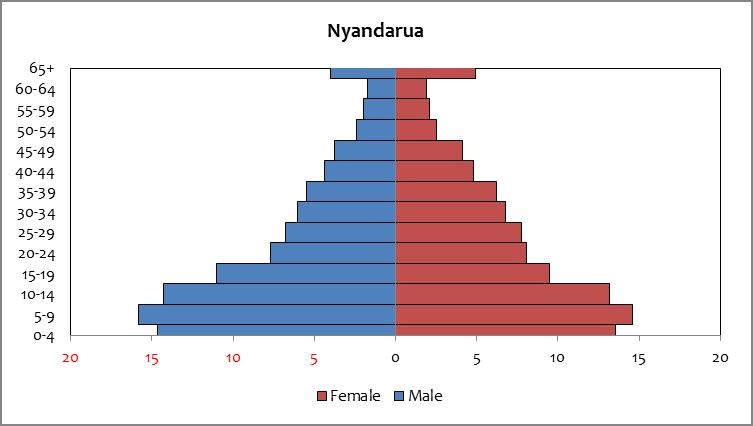 Nyandarua - population