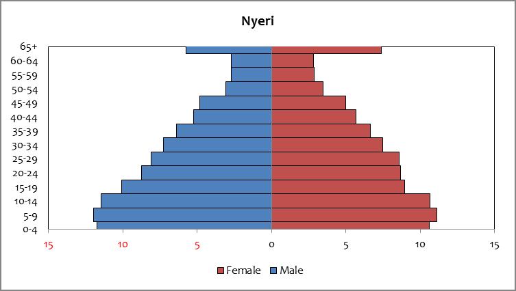 Nyeri - population