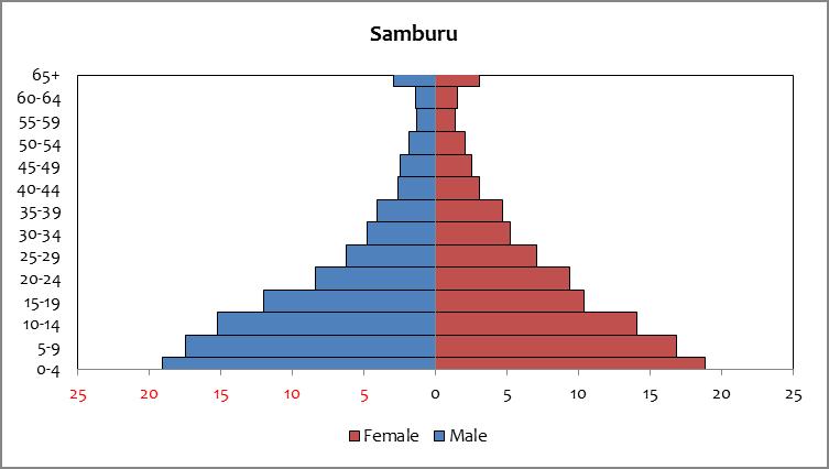 Samburu - population