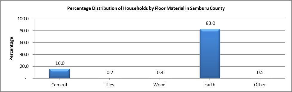 Samburu - Floor Material