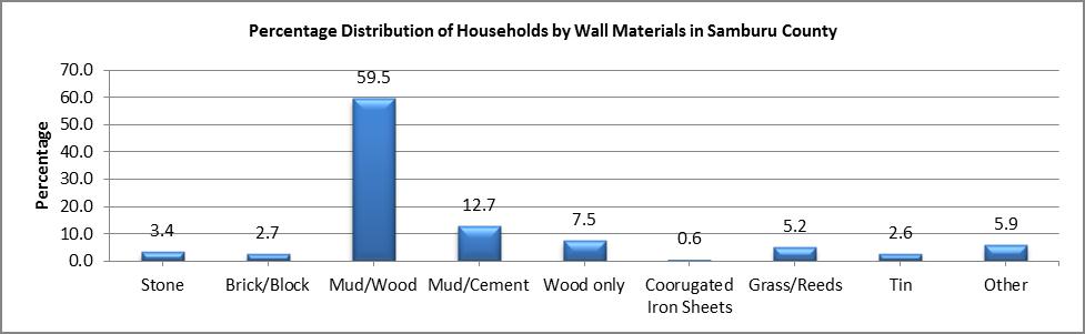 Samburu - Wall Materials