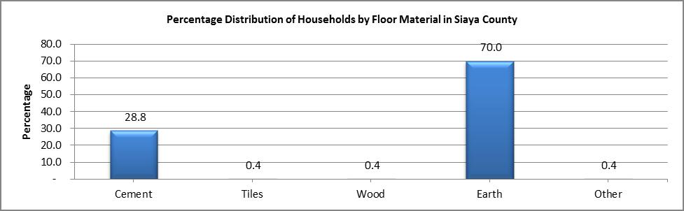 Siaya - Floor Material
