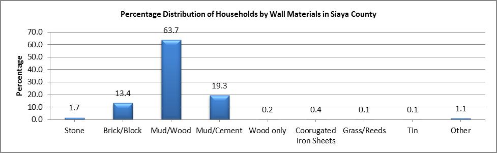 Siaya - Wall Materials