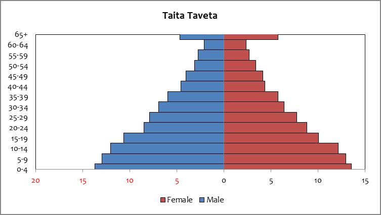 Taita Taveta - population