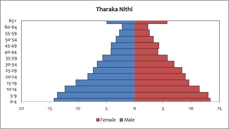 Tharaka Nithi - population