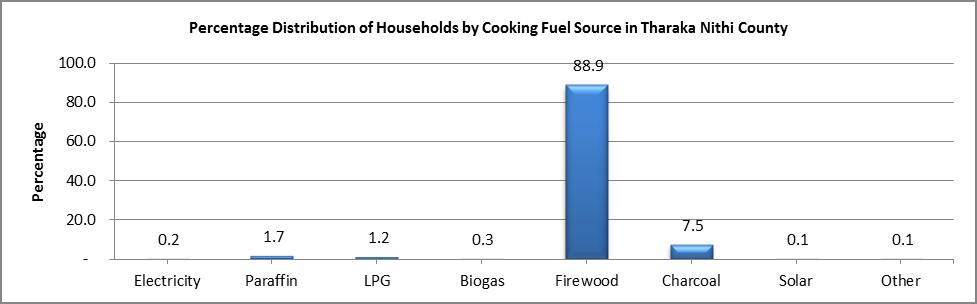 Tharaka Nithi - Cooking Fuel