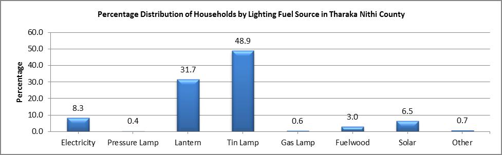Tharaka Nithi - Lighting Fuel