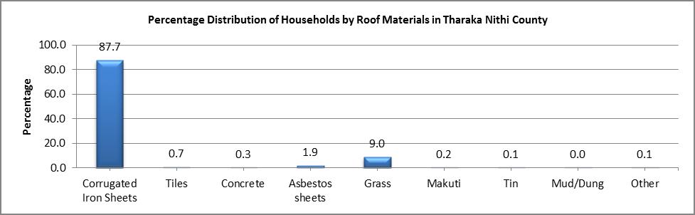 Tharaka Nithi - Roof Materials
