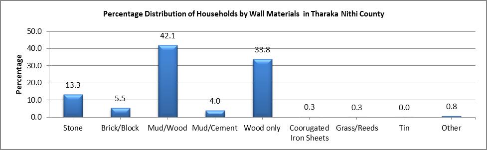 Tharaka Nithi - Wall Materials