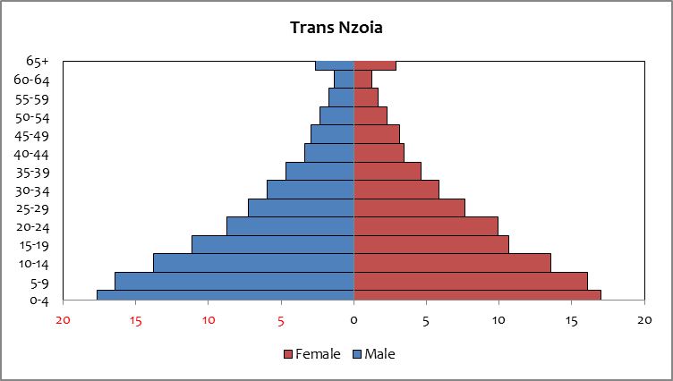 Trans Nzoia - population
