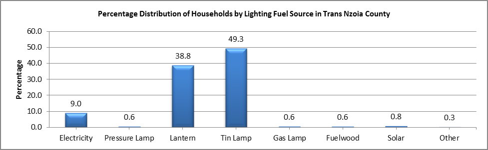Trans Nzoia - Lighting Fuel