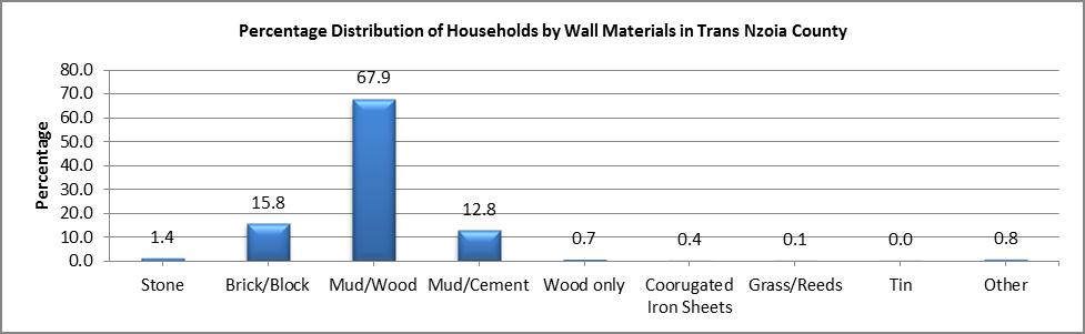Trans Nzoia - Wall Materials