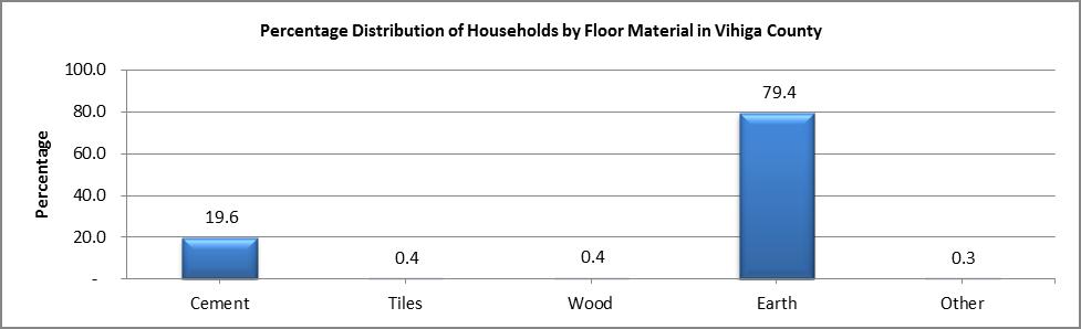 Vihiga - Floor Material