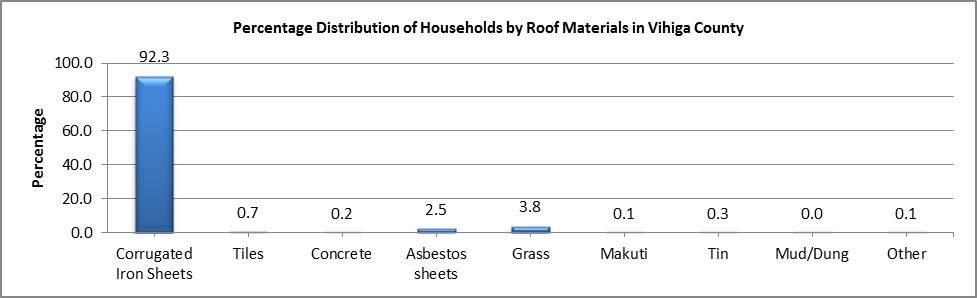 Vihiga - Roof Materials
