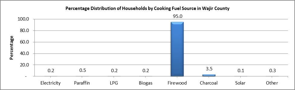 Wajir - Cooking Fuel
