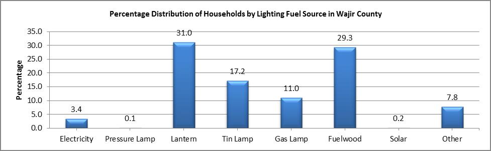 Wajir - Lighting Fuel