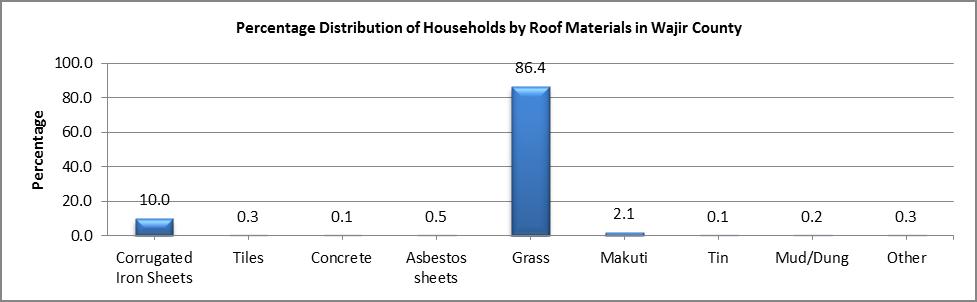 Wajir - Roof Materials